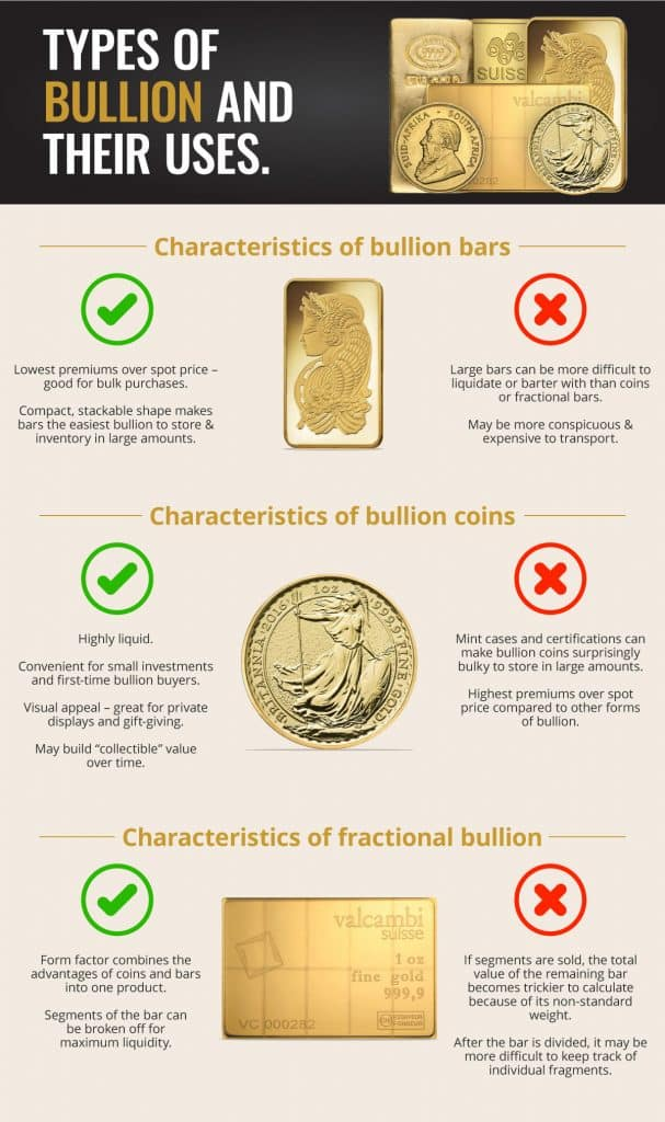 types of bullion and their uses